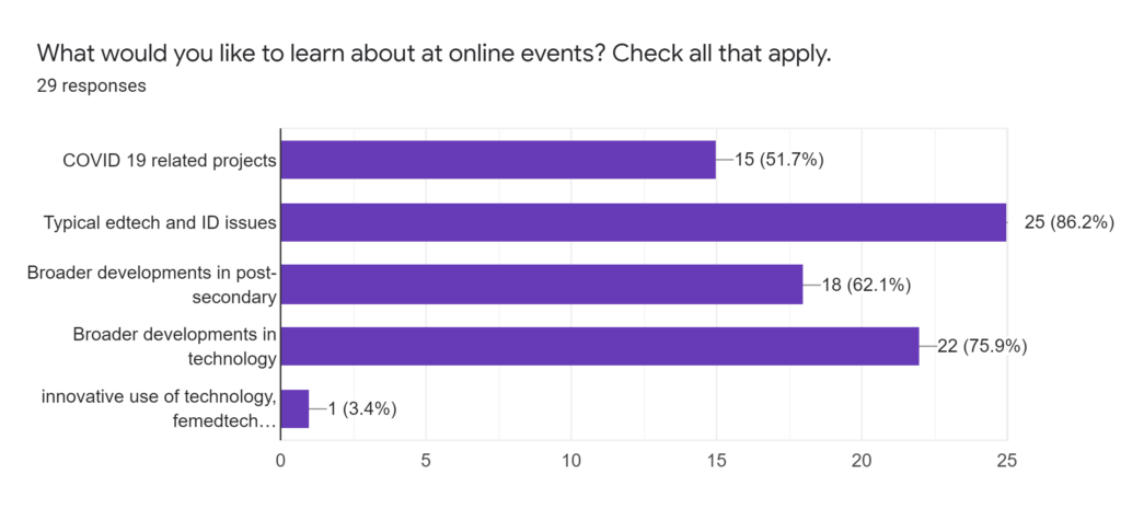 What would you like to learn about at online events?
