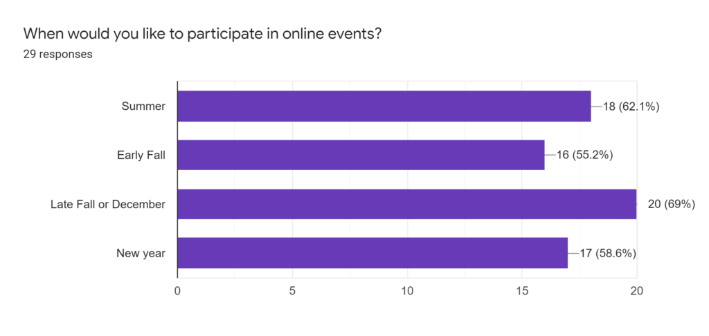 When would you like to participate in online events?