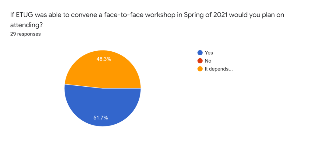 If ETUG was able to convene a face-t0-face workshop in Spring of 2021 would you plan on attending?